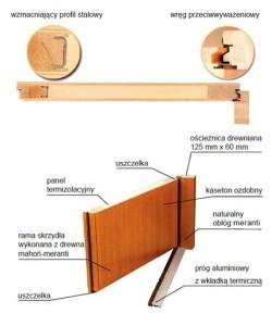 Drzwi Stolpaw Favorit budowa